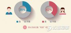2015年第3期发布中国男女婚恋观调查报告